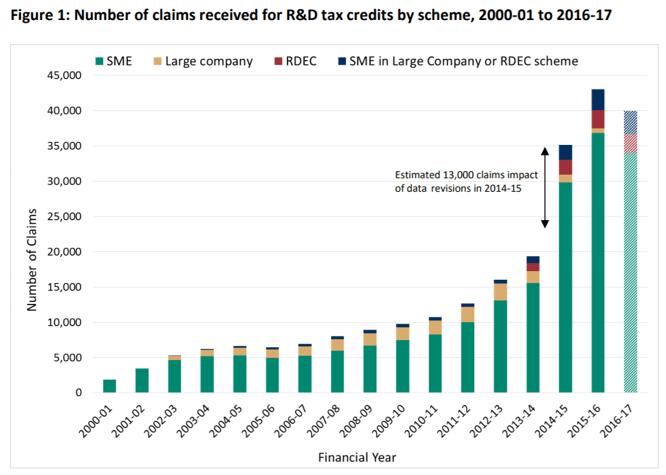 RD Tax credits